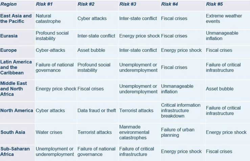 Most Critical Risks to Doing Business in Each Part of the World
