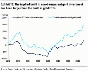Physical gold vs ETFs for market hedge